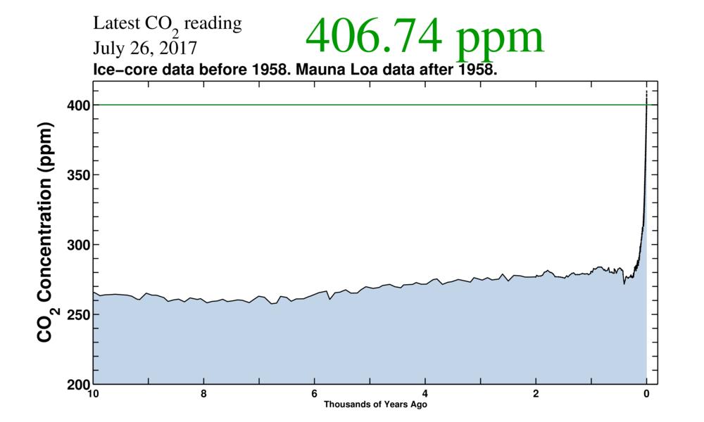 CO2 Anstieg Atmosphäre